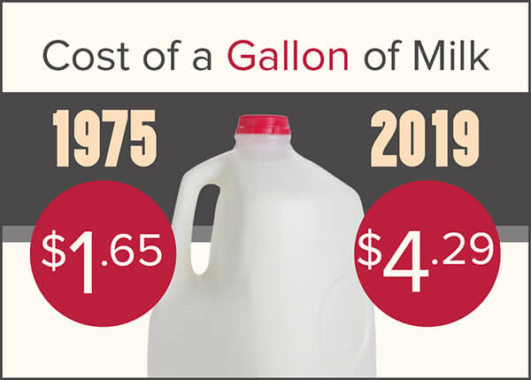 Cost of milk comparison infographic